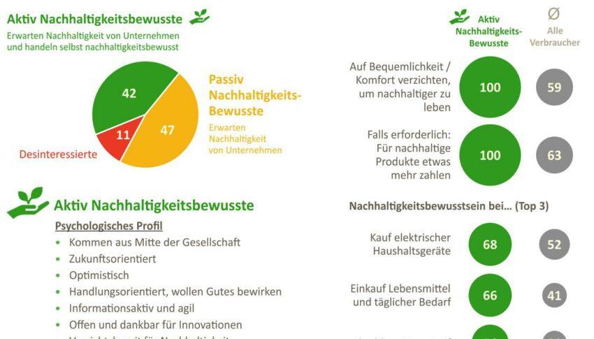 89% wünschen mehr Nachhaltigkeit von Unternehmen