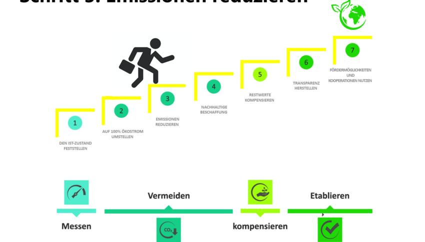 Dritter Schritt zu einem klimaneutralen Unternehmen