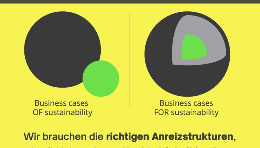 Stand nachhaltigen Wirtschaftens in Deutschland