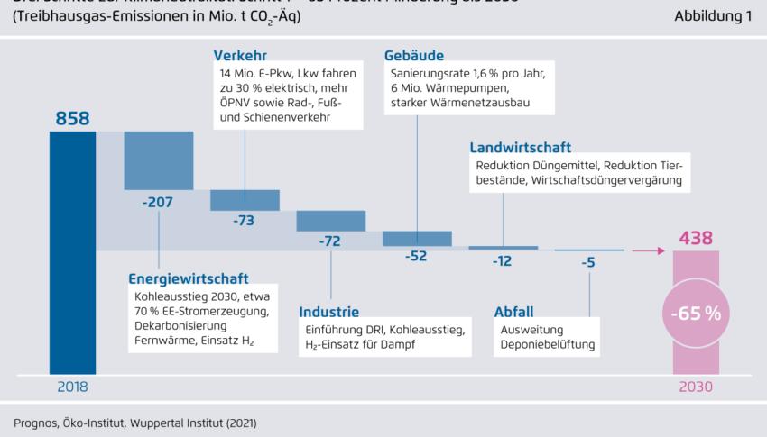 Klimaneutrales Deutschland 2045: Was jetzt zu tun ist