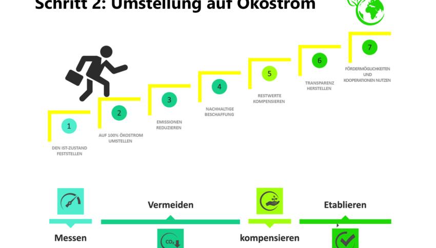 Zweiter Schritt zu einem klimaneutralen Unternehmen